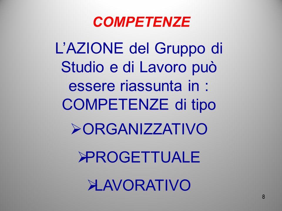 COMPETENZE LAZIONE del Gruppo di Studio e di Lavoro può essere riassunta in : COMPETENZE di tipo ORGANIZZATIVO PROGETTUALE LAVORATIVO 8