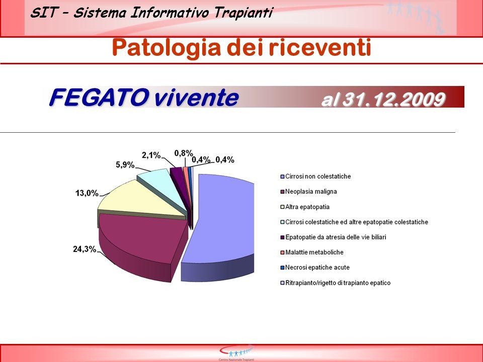 SIT – Sistema Informativo Trapianti Patologia dei riceventi FEGATO vivente al 31.12.2009