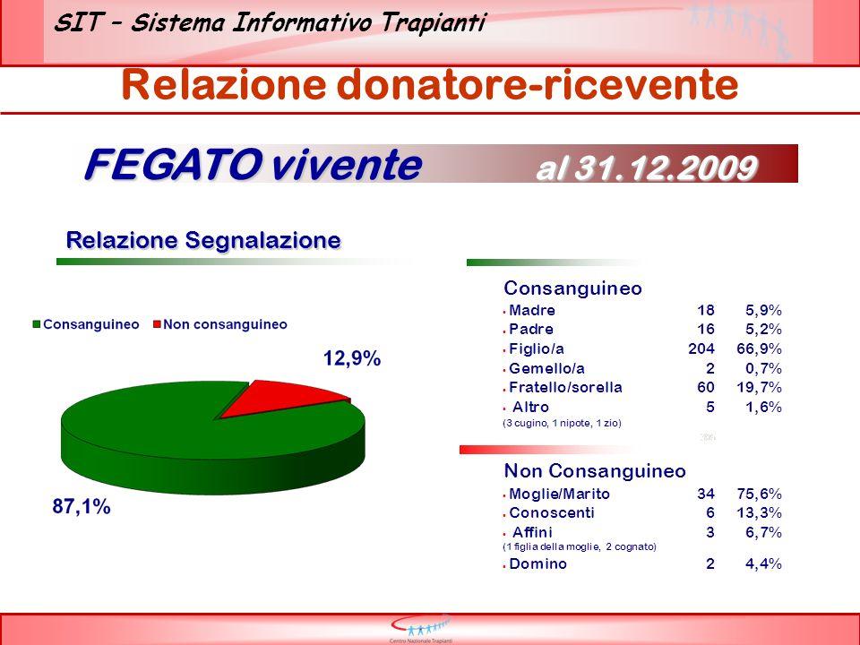 SIT – Sistema Informativo Trapianti Relazione donatore-ricevente Relazione Segnalazione Relazione Segnalazione FEGATO vivente al 31.12.2009