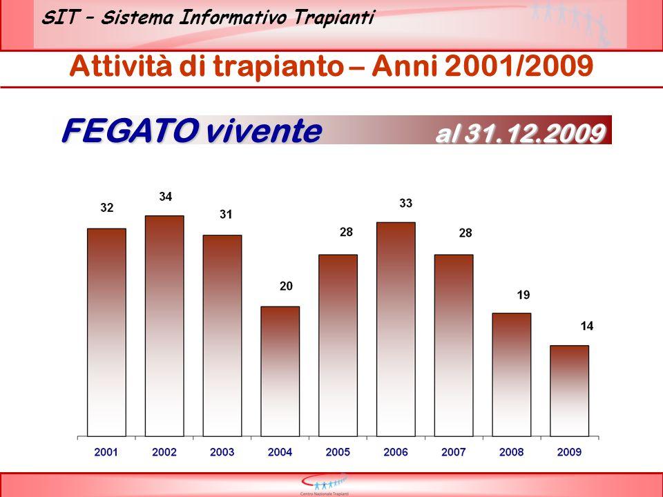 SIT – Sistema Informativo Trapianti Attività di trapianto – Anni 2001/2009 FEGATO vivente al 31.12.2009