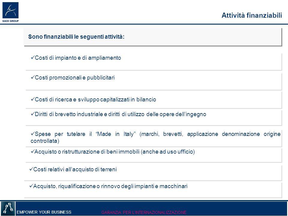 EMPOWER YOUR BUSINESS Attività finanziabili Costi promozionali e pubblicitari Costi di ricerca e sviluppo capitalizzati in bilancio Diritti di brevett