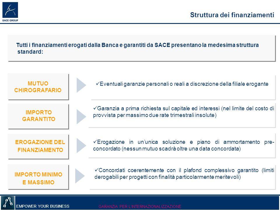 EMPOWER YOUR BUSINESS Struttura dei finanziamenti Garanzia a prima richiesta sul capitale ed interessi (nel limite del costo di provvista per massimo