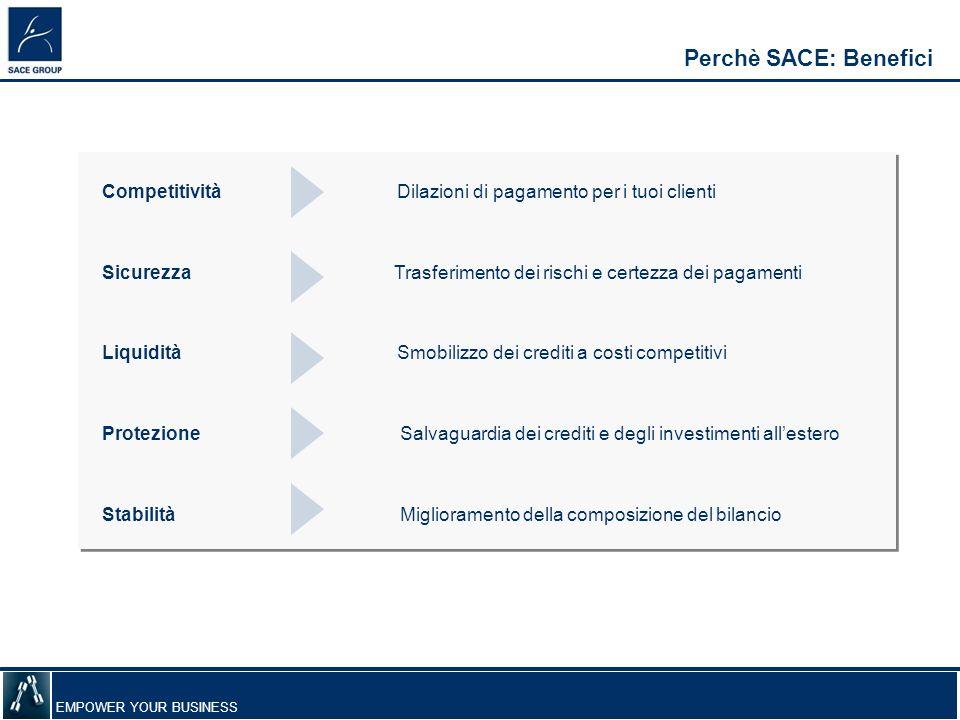 EMPOWER YOUR BUSINESS Perchè SACE: Benefici Competitività Dilazioni di pagamento per i tuoi clienti Sicurezza Trasferimento dei rischi e certezza dei