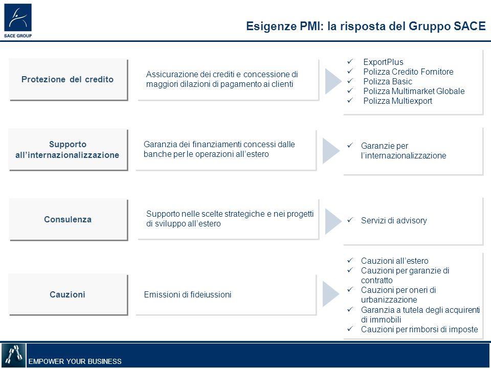 EMPOWER YOUR BUSINESS Protezione del credito Esigenze PMI: la risposta del Gruppo SACE Supporto allinternazionalizzazione Supporto allinternazionalizz