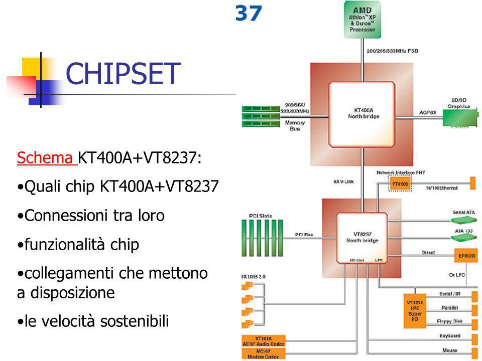 CHIPSET Schema Schema KT400A+VT8237: Quali chip KT400A+VT8237 Connessioni tra loro funzionalità chip collegamenti che mettono a disposizione le veloci