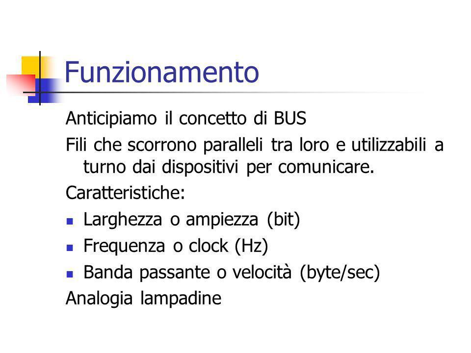 BUS BANDA= LARGHEZZA*FREQUENZA Esempio: Bus PCI Ampiezza 32 bit Frequenza 33.33 MHz Banda=32 bit x 33.33 MHz = 4 byte x 33.33 x 10 6 Hz = 133.33 MB/s