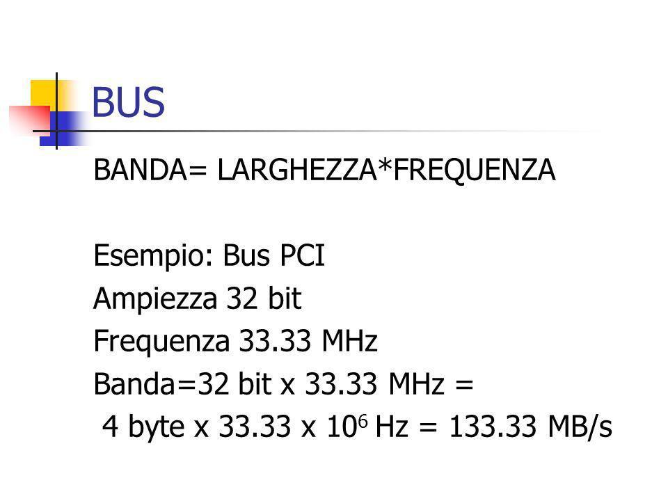 CHIPSET Determina: Famiglia processori Tipo RAM Tipo BUS e velocità Standard supportati (USB, AGP …)