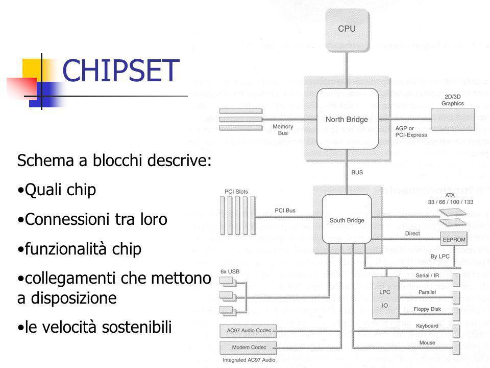CHIPSET Schema a blocchi descrive: Quali chip Connessioni tra loro funzionalità chip collegamenti che mettono a disposizione le velocità sostenibili