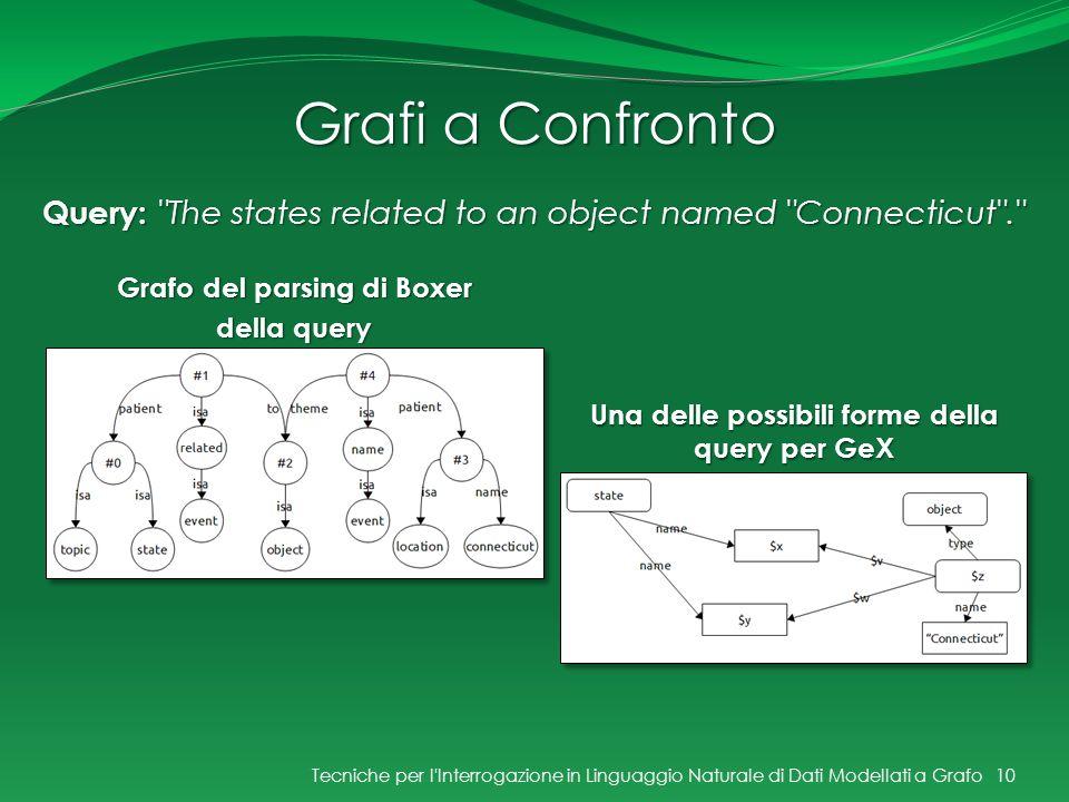 Grafi a Confronto Una delle possibili forme della query per GeX 10 Query: