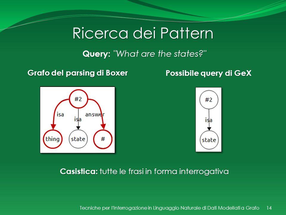 Ricerca dei Pattern Grafo del parsing di Boxer Possibile query di GeX 14 Query: