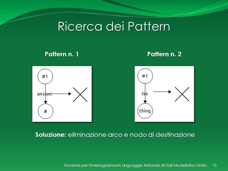 Pattern n. 1 Ricerca dei Pattern Pattern n. 2 15Tecniche per l'Interrogazione in Linguaggio Naturale di Dati Modellati a Grafo Soluzione: eliminazione