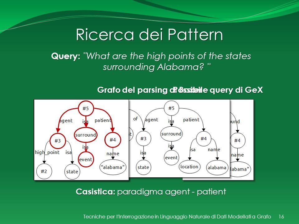 Ricerca dei Pattern Grafo del parsing di Boxer Possibile query di GeX 16 Query: