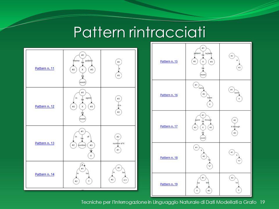 Pattern rintracciati Tecniche per l'Interrogazione in Linguaggio Naturale di Dati Modellati a Grafo19