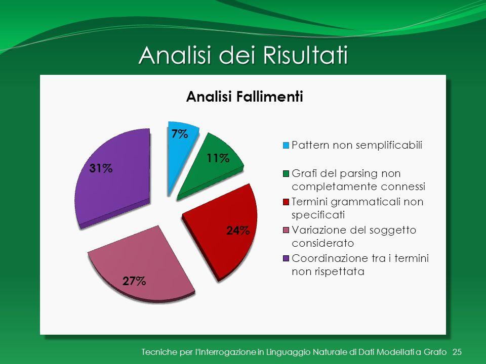 Analisi dei Risultati Tecniche per l'Interrogazione in Linguaggio Naturale di Dati Modellati a Grafo25