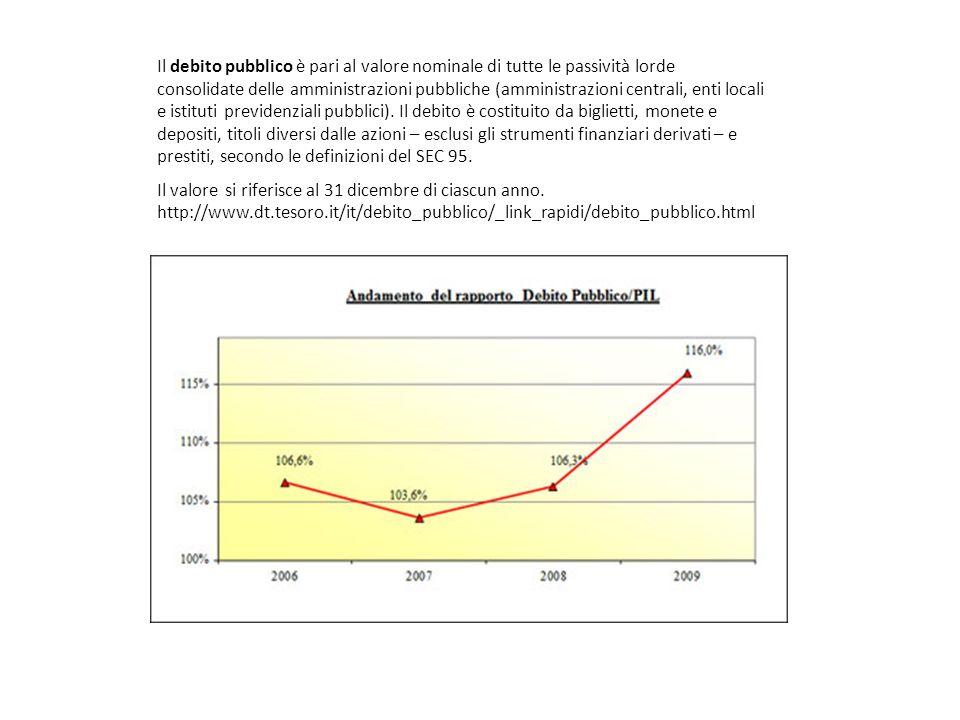 Il debito pubblico è pari al valore nominale di tutte le passività lorde consolidate delle amministrazioni pubbliche (amministrazioni centrali, enti locali e istituti previdenziali pubblici).