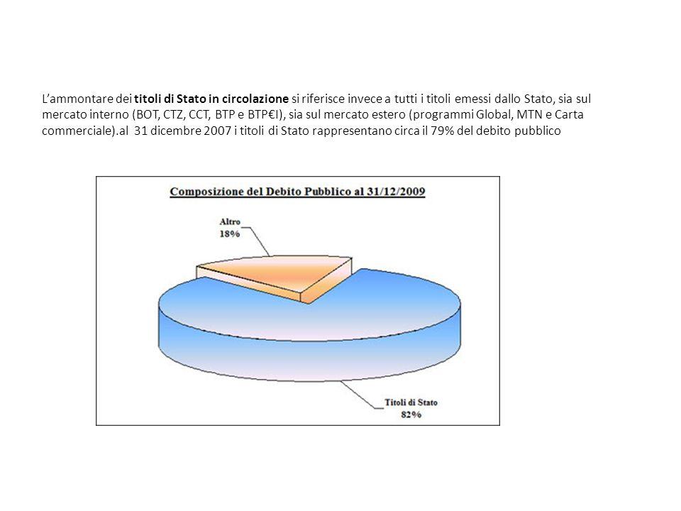 Lammontare dei titoli di Stato in circolazione si riferisce invece a tutti i titoli emessi dallo Stato, sia sul mercato interno (BOT, CTZ, CCT, BTP e BTPI), sia sul mercato estero (programmi Global, MTN e Carta commerciale).al 31 dicembre 2007 i titoli di Stato rappresentano circa il 79% del debito pubblico Al 31 dicembre 2009 i titoli di Stato rappresentano circa l 82% del debito pubblico.