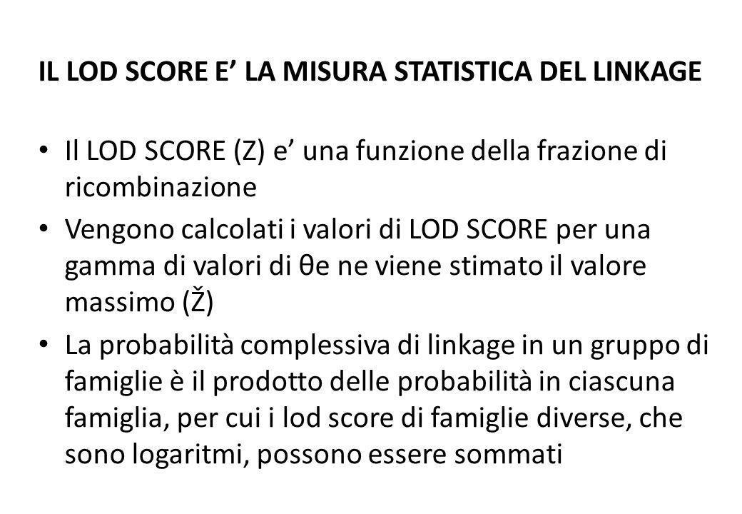 IL LOD SCORE E LA MISURA STATISTICA DEL LINKAGE Il LOD SCORE (Z) e una funzione della frazione di ricombinazione Vengono calcolati i valori di LOD SCO