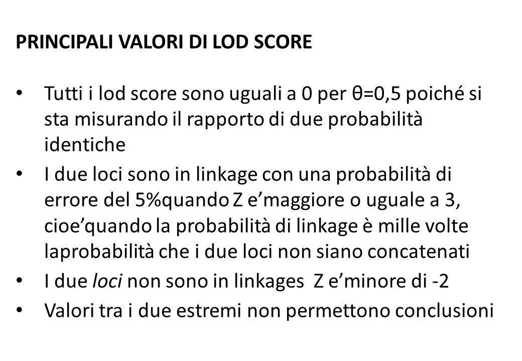 PRINCIPALI VALORI DI LOD SCORE Tutti i lod score sono uguali a 0 per θ=0,5 poiché si sta misurando il rapporto di due probabilità identiche I due loci