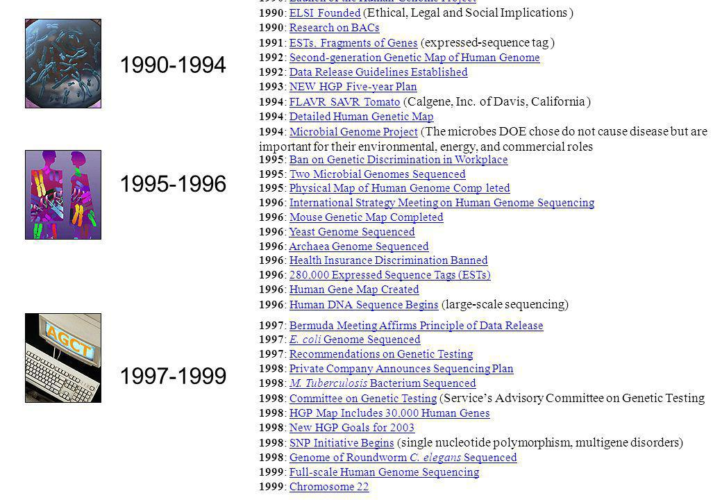 1990: Launch of the Human Genome Project 1990: ELSI Founded ( Ethical, Legal and Social Implications ) 1990: Research on BACs 1991: ESTs, Fragments of
