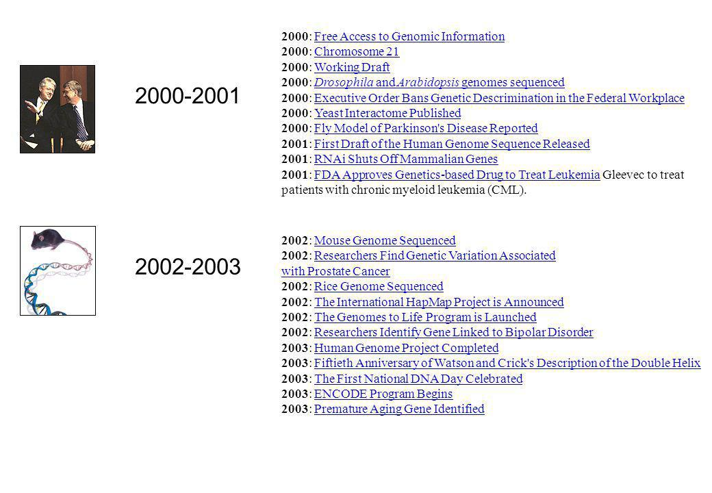 2000: Free Access to Genomic Information 2000: Chromosome 21 2000: Working Draft 2000: Drosophila and Arabidopsis genomes sequenced 2000: Executive Or
