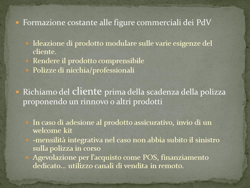 RISULTATO: identificazione del PdV quale luogo di consulenza assicurativa a 360°: in tal modo si svilupperà il passaparola.