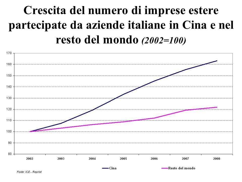 Crescita del numero di imprese estere partecipate da aziende italiane in Cina e nel resto del mondo (2002=100)