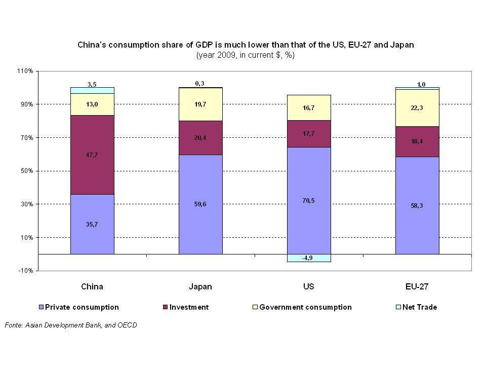 Distribuzione settoriale degli IDE in Cina