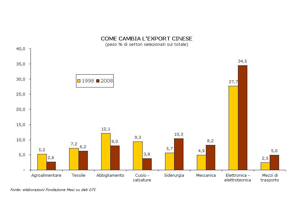 Distribuzione geografica degli IDE in Cina