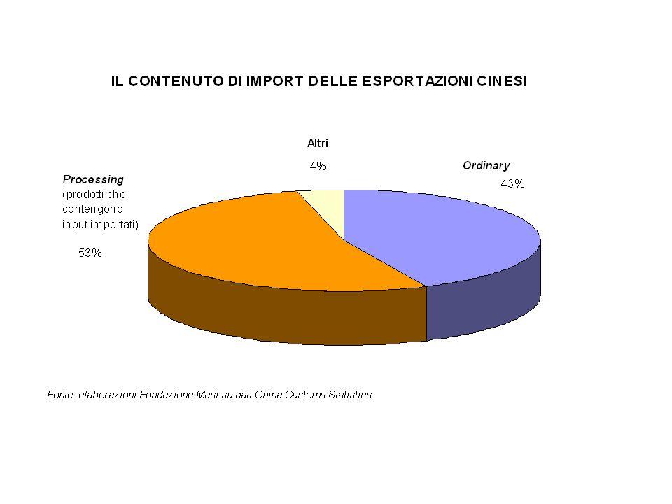 Distribuzione degli IDE Italiani in Cina