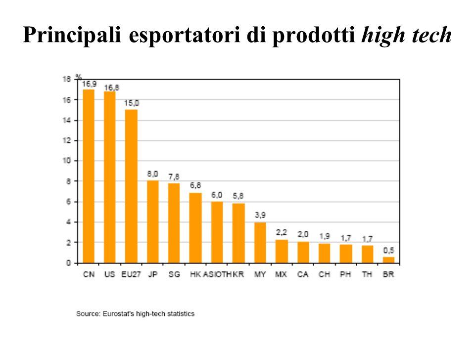 Principali esportatori di prodotti high tech