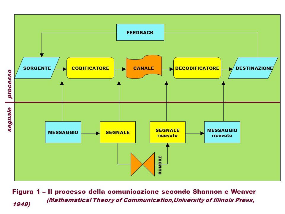 SORGENTECODIFICATOREDECODIFICATORECANALEDESTINAZIONE FEEDBACK MESSAGGIO ricevuto SEGNALE ricevuto segnale processo Figura 1 – Il processo della comuni
