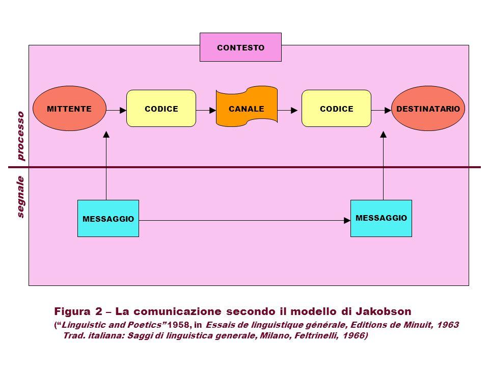 CODICECANALE CONTESTO MESSAGGIO segnale processo Figura 2 – La comunicazione secondo il modello di Jakobson (Linguistic and Poetics 1958, in Essais de linguistique générale, Editions de Minuit, 1963 Trad.