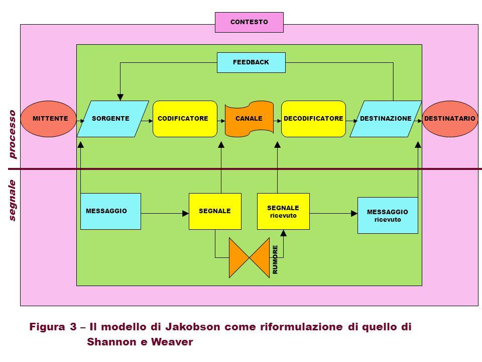 SORGENTECODIFICATORECANALEDESTINAZIONE FEEDBACK MESSAGGIO ricevuto SEGNALE ricevuto segnale processo Figura 3 – Il modello di Jakobson come riformulaz