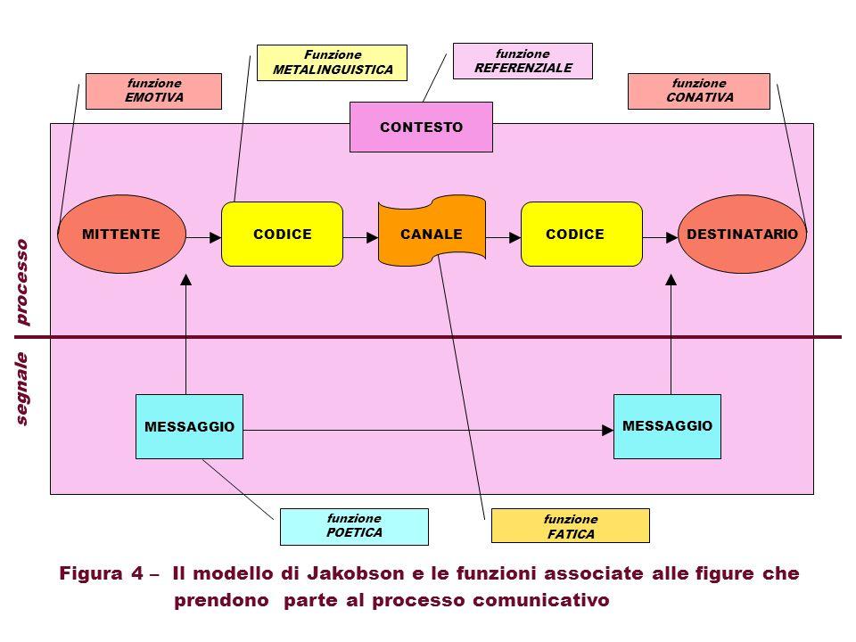 CODICECANALE CONTESTO MESSAGGIO segnale processo Figura 4 – Il modello di Jakobson e le funzioni associate alle figure che prendono parte al processo comunicativo CODICEMITTENTEDESTINATARIO funzione POETICA funzione EMOTIVA funzione REFERENZIALE funzione CONATIVA Funzione METALINGUISTICA funzione FATICA
