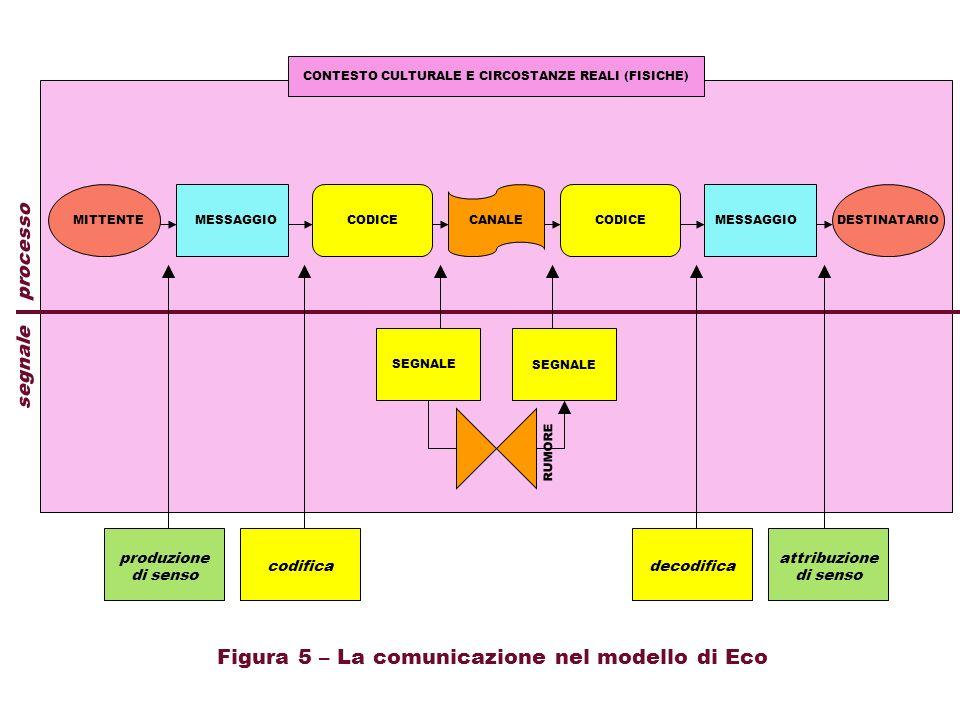 CODICECANALEMESSAGGIO SEGNALE segnale processo Figura 5 – La comunicazione nel modello di Eco RUMORE MITTENTEDESTINATARIO CONTESTO CULTURALE E CIRCOST