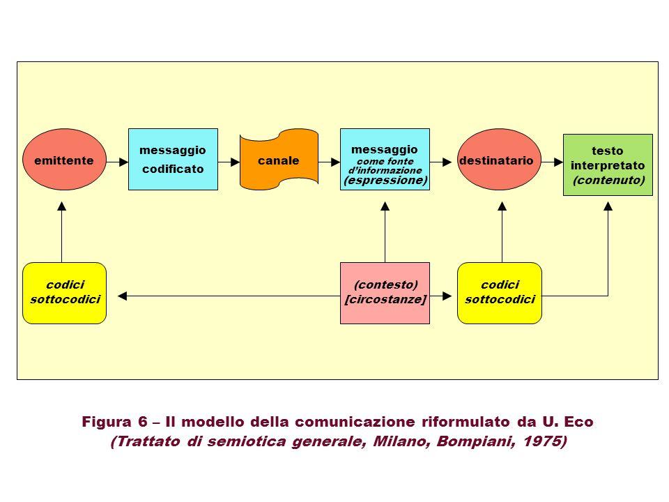 canale messaggio codificato Figura 6 – Il modello della comunicazione riformulato da U. Eco (Trattato di semiotica generale, Milano, Bompiani, 1975) e