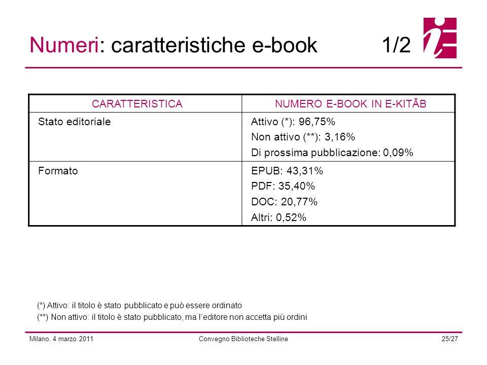 Milano, 4 marzo 2011Convegno Biblioteche Stelline25/27 Numeri: caratteristiche e-book1/2 CARATTERISTICANUMERO E-BOOK IN E-KITĀB Stato editorialeAttivo (*): 96,75% Non attivo (**): 3,16% Di prossima pubblicazione: 0,09% FormatoEPUB: 43,31% PDF: 35,40% DOC: 20,77% Altri: 0,52% (*) Attivo: il titolo è stato pubblicato e può essere ordinato (**) Non attivo: il titolo è stato pubblicato, ma leditore non accetta più ordini