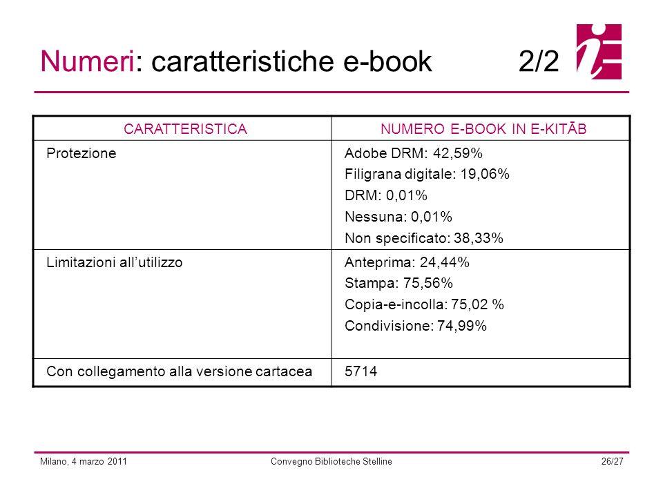 Milano, 4 marzo 2011Convegno Biblioteche Stelline26/27 Numeri: caratteristiche e-book2/2 CARATTERISTICANUMERO E-BOOK IN E-KITĀB ProtezioneAdobe DRM: 42,59% Filigrana digitale: 19,06% DRM: 0,01% Nessuna: 0,01% Non specificato: 38,33% Limitazioni allutilizzoAnteprima: 24,44% Stampa: 75,56% Copia-e-incolla: 75,02 % Condivisione: 74,99% Con collegamento alla versione cartacea5714