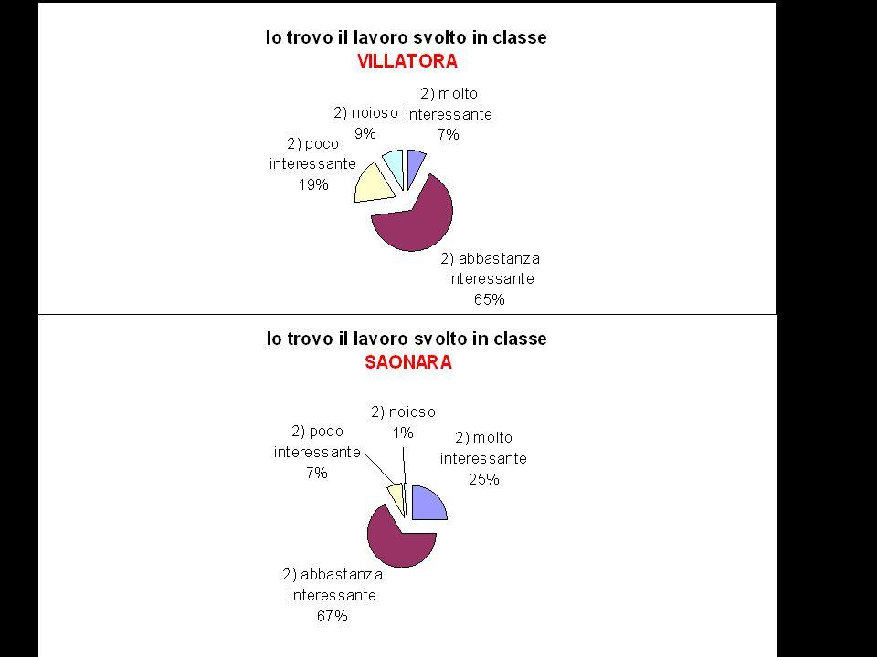 Ogni barra dellistogramma indica la percentuale di alunni che ha dato ANCHE quella risposta.