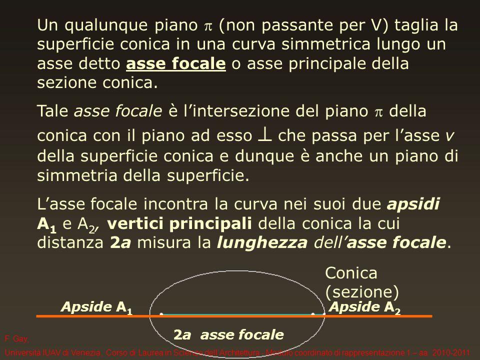 F. Gay, Università IUAV di Venezia, Corso di Laurea in Scienze dellArchitettura - Modulo coordinato di rappresentazione 1 – aa. 2010-2011 Un qualunque