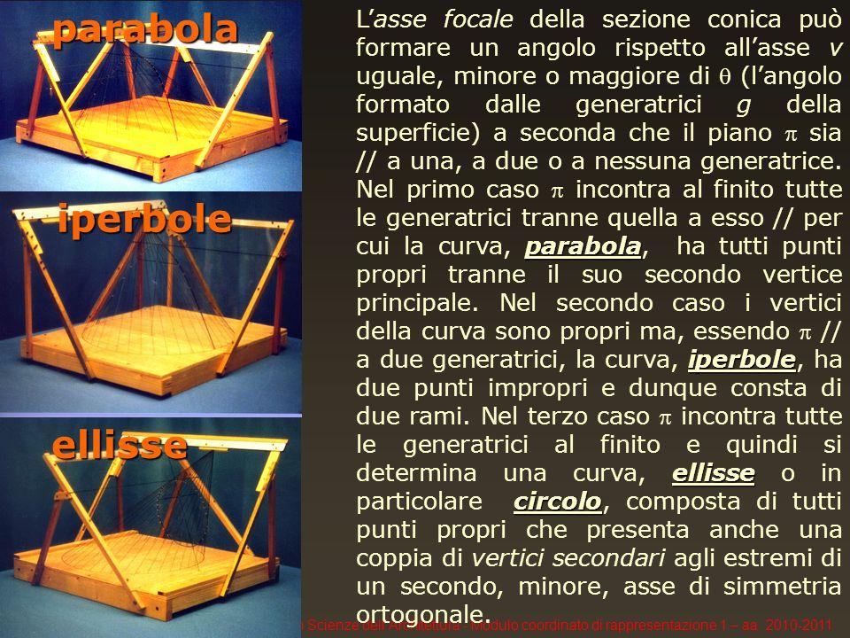 F. Gay, Università IUAV di Venezia, Corso di Laurea in Scienze dellArchitettura - Modulo coordinato di rappresentazione 1 – aa. 2010-2011parabolaellis