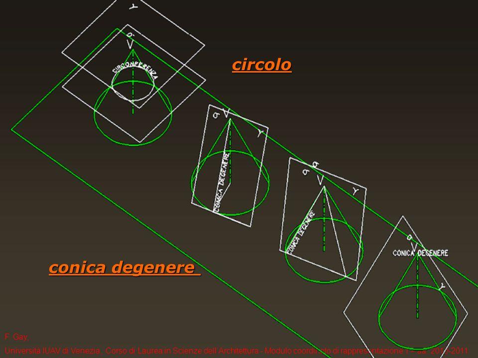 F. Gay, Università IUAV di Venezia, Corso di Laurea in Scienze dellArchitettura - Modulo coordinato di rappresentazione 1 – aa. 2010-2011 conica degen