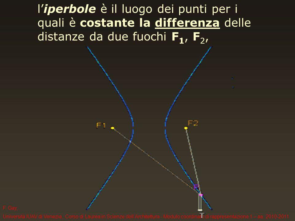 F. Gay, Università IUAV di Venezia, Corso di Laurea in Scienze dellArchitettura - Modulo coordinato di rappresentazione 1 – aa. 2010-2011 liperbole è