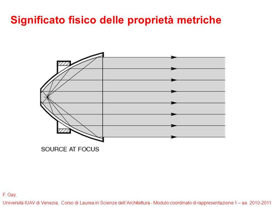 F. Gay, Università IUAV di Venezia, Corso di Laurea in Scienze dellArchitettura - Modulo coordinato di rappresentazione 1 – aa. 2010-2011 Significato