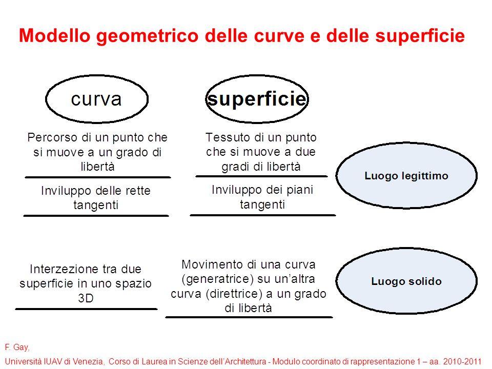 F. Gay, Università IUAV di Venezia, Corso di Laurea in Scienze dellArchitettura - Modulo coordinato di rappresentazione 1 – aa. 2010-2011 Modello geom