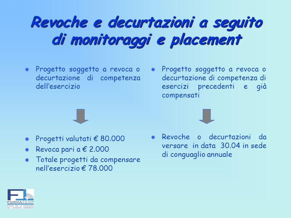 Revoche e decurtazioni a seguito di monitoraggi e placement Progetto soggetto a revoca o decurtazione di competenza dellesercizio Progetti valutati 80