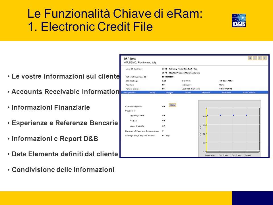 Le Funzionalità Chiave di eRam: 1.