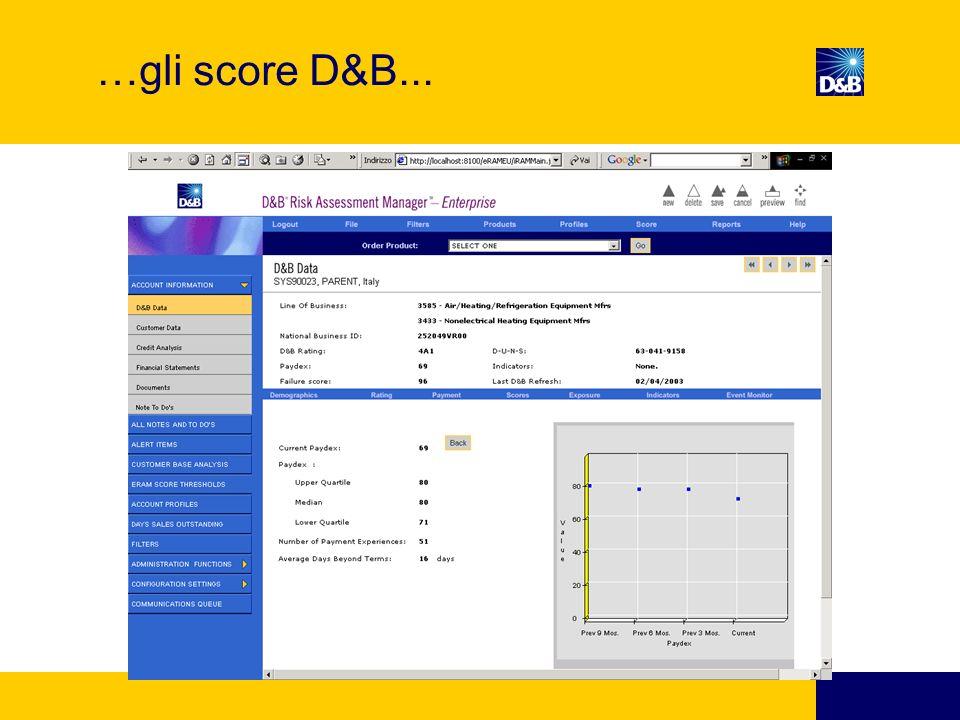 …gli score D&B...
