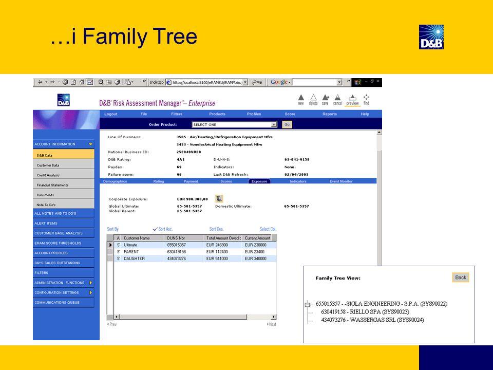 …i Family Tree