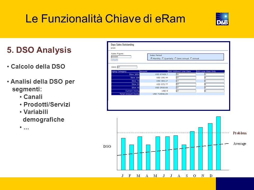 Le Funzionalità Chiave di eRam 5.